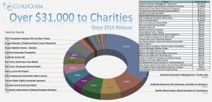 Total Donations Since 2014 Inception