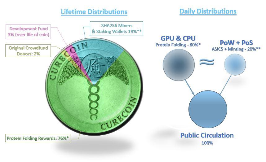 Token Distributions